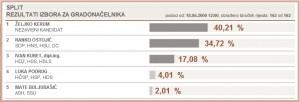 rezultati-gradonacelnik